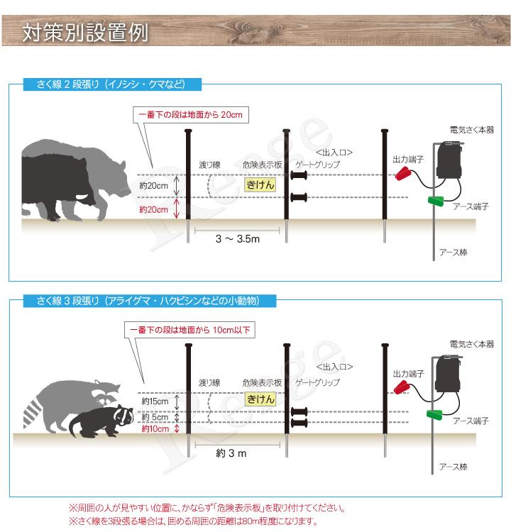 家庭菜園用100mセット 動物別設置の仕方