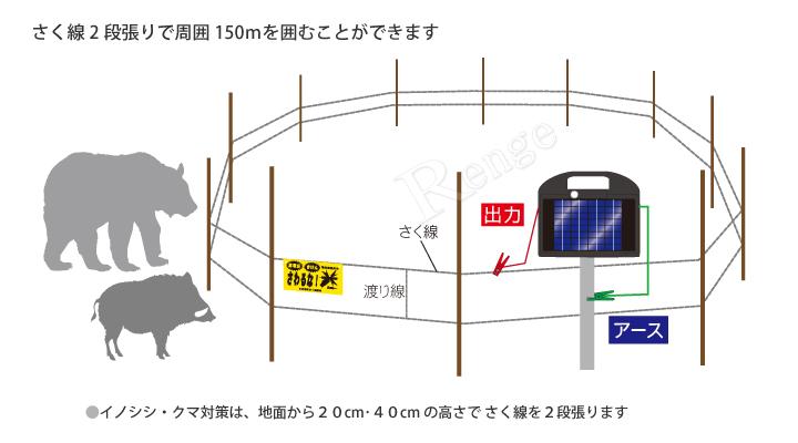 電気さく ソーラーFRPポストセット