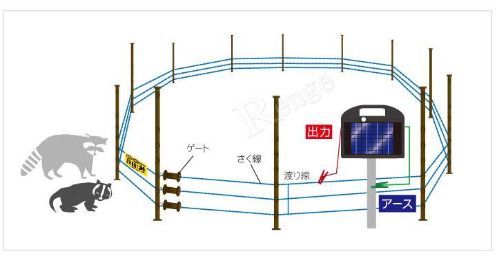 電気さく 3段張り仕様 150mソーラーセットI 設置例