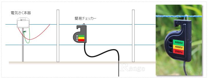 ユーロタイガー 簡易チェッカー使用方法