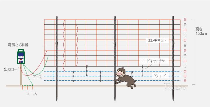 サル対策用 簡易タイプ 電気さく エレキネット仕様 設置例