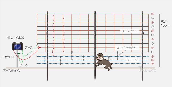 サル対策用 簡易タイプ ソーラータイプ電気さく エレキネット仕様 設置例