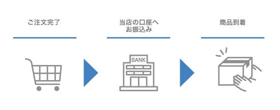 銀行振込ご利用方法