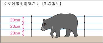 クマ対策用 電気さく