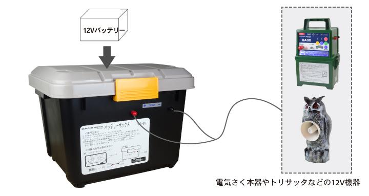 タイガー バッテリーボックス 使用例